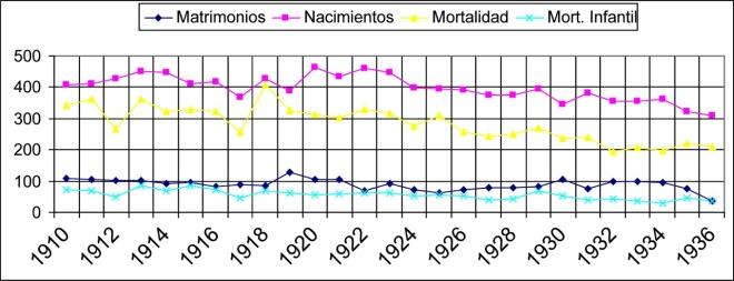 Gráfico de evolución demográfica entre 1900 y 1936
